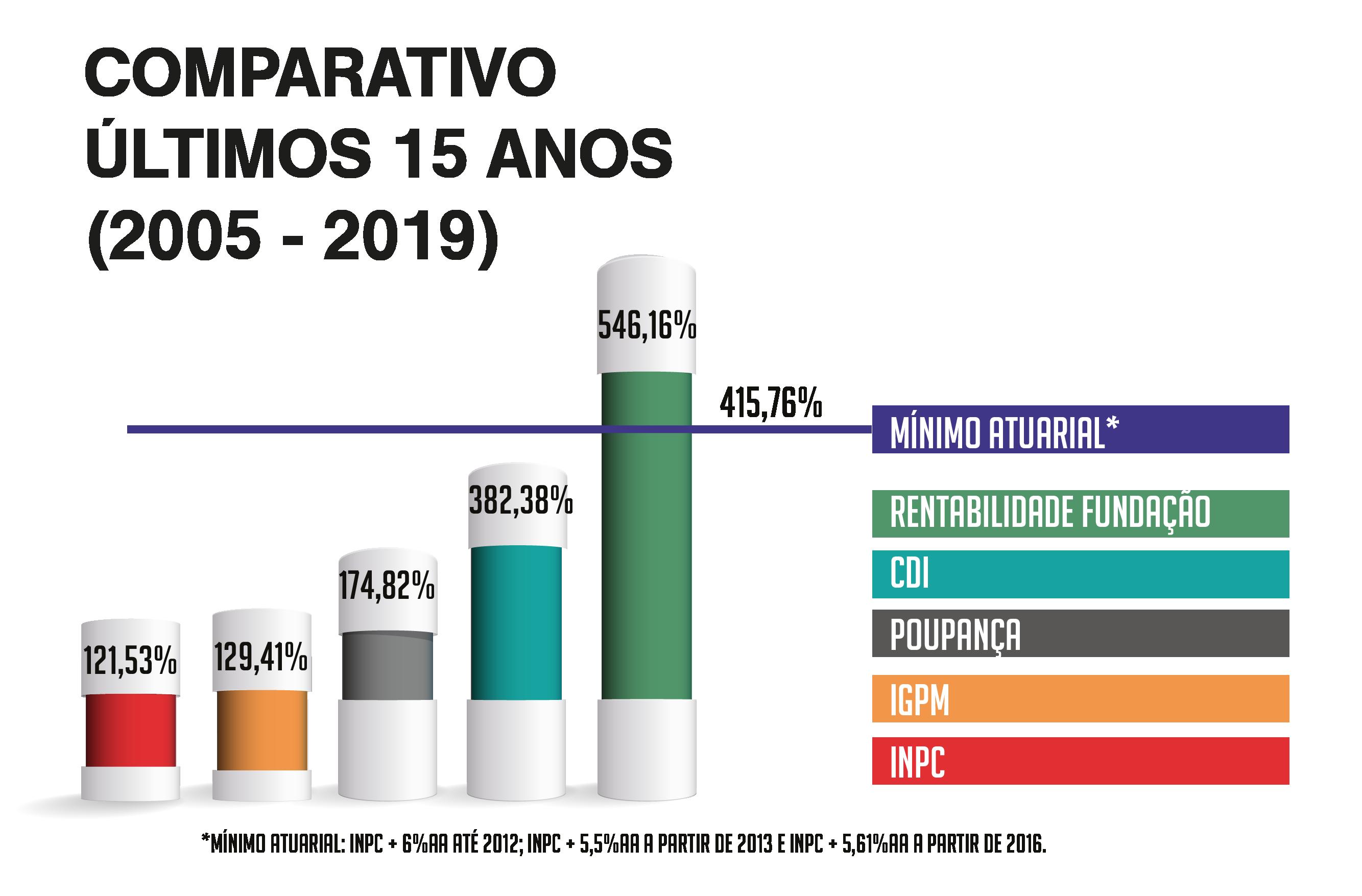 comparativo_15anos_2005_2019